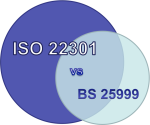 ISO 22301 vs BS 25999: The Key Differences