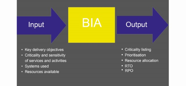 Business Impact Analysis: Value Added Or Added Toil?   Steelhenge