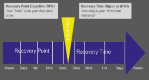 Recovery point objective and recovery time objective timeline